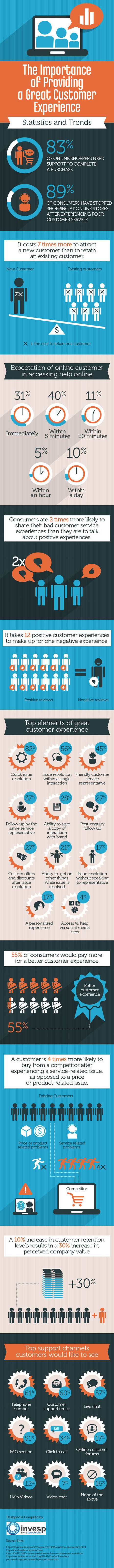 The Importance of Providing a Great Customer Experience [Infographic] - Invesp | #TheMarketingTechAlert | Customer Experience | Scoop.it