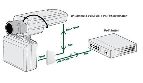 Infrared illuminators and CCTV Lighting Solutions: Axton Tech, USA | IR Illuminator | Scoop.it