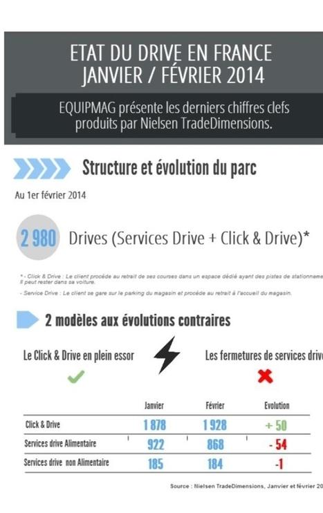 Le visage du drive en France - Emarketing   les tendances des médias sociaux   Scoop.it