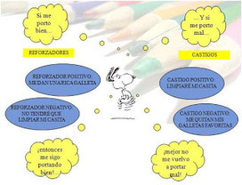 Psicologia 3°E: TEORIA DE MASLOW Y BANDURA | Autoeficacia Cognitiva | Scoop.it