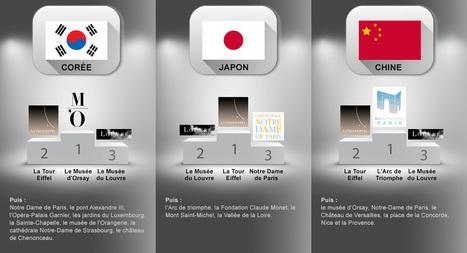 Les 3 segments de la clientèle asiatique en France   Pays d'Aix   Scoop.it