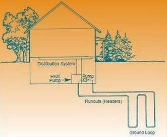 L'impianto geotermico Come funziona, quando conviene e quanto dura un impianto geotermico | Nextville | Energie alternative attraverso la rivoluzione sostenibile | Scoop.it