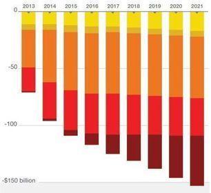 Understanding the sequester — in 4 great infographics - Washington Post (blog) | Excellent Infographics | Scoop.it