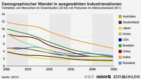 Demografischer Wandel: Die Rentner-Republik | aufgemerkt | Scoop.it