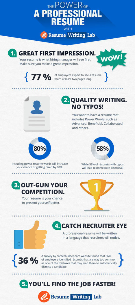 Power of a Professional Resume {Infographic} - Best Infographics | Savings During Summer Season | Scoop.it