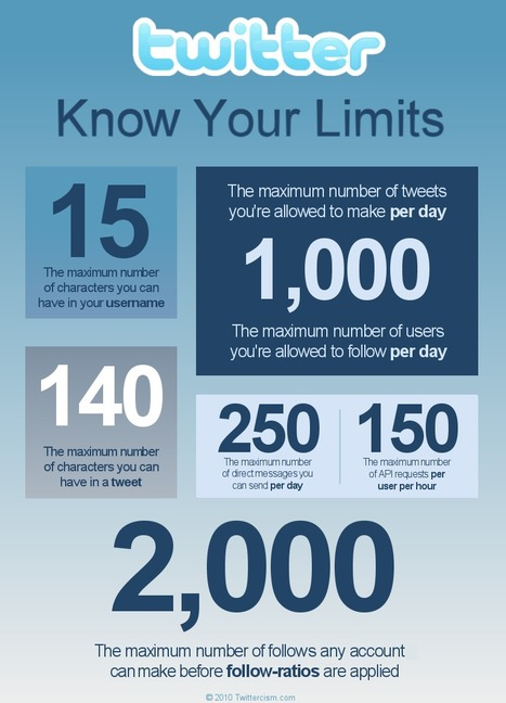 Twitter - Know Your Limits | Social Media Power | Scoop.it