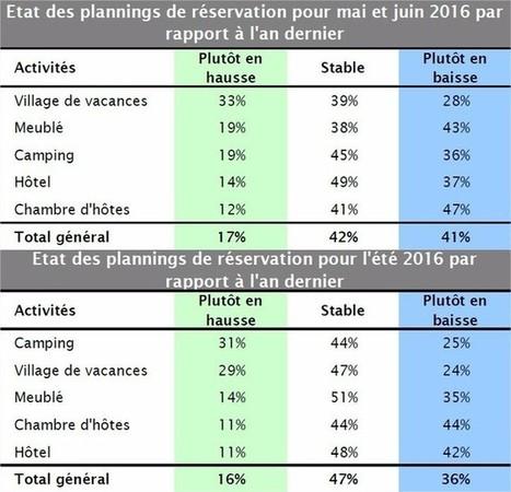 [Votre avis] Bon départ pour la saison touristique 2016 ? | Tourisme | Scoop.it
