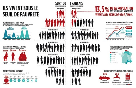 8 millions de pauvres, à qui le tour ? [WeDoData] | Journalisme graphique | Scoop.it