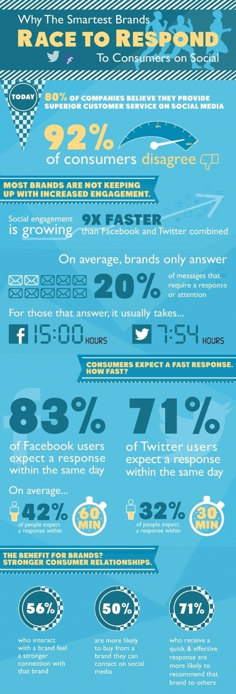 Les marques déçoivent les consommateurs sur les réseaux sociaux | Relation client et médias sociaux | Scoop.it