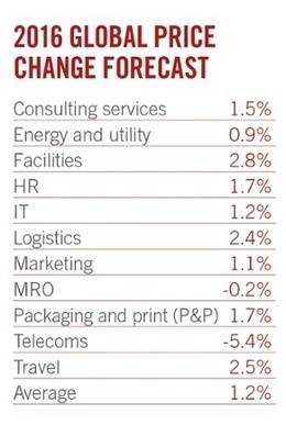 2016 global price change forecasts | Supply chain News and trends | Scoop.it