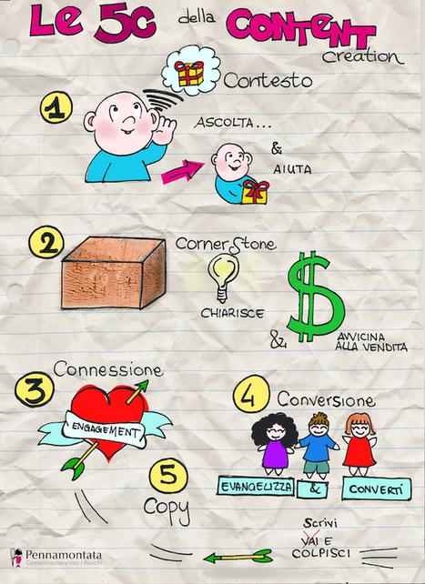Content creation: le 5C per farsi amare da Google e dalle persone | Copywriting e Social Media | Scoop.it