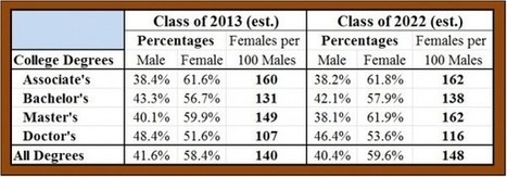 Higher Education: The real gender gap | Fabulous Feminism | Scoop.it