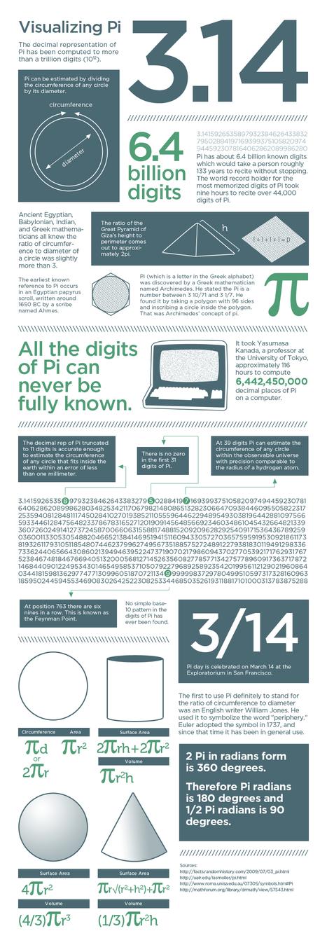 Visualizing Pi | Education Technology @ NWR7 | Scoop.it