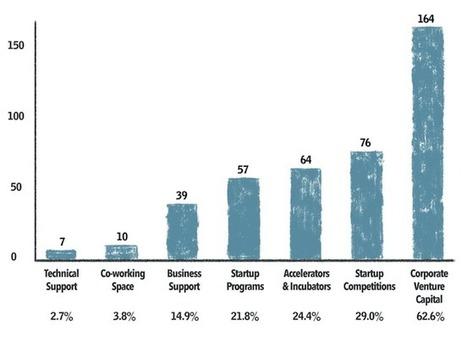 Grands groupes: 8 manières de collaborer avec une start-up, jusqu'au coup de foudre? I Claire Spohr | Entretiens Professionnels | Scoop.it