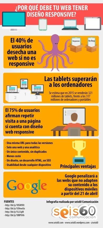Por qué tu web debe tener diseño responsive #infografia #infographic #design | Linguagem Virtual | Scoop.it