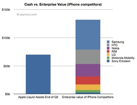 Apple could buy the mobile phone industry   asymco   Apple Rocks!   Scoop.it