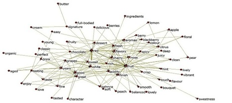 WORDij Semantic Network Tools | Social network analysis in practice | Scoop.it