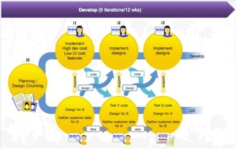 Agile Development and Experience Design | Requirements Definition and Management | Scoop.it