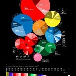 Voorbeeld: de grootte van de mobiele telefoon markt. | Datavisualisatie | Scoop.it