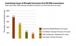 Issues Leading to Wrongful Convictions   Criminal Defense Attorney   Scoop.it