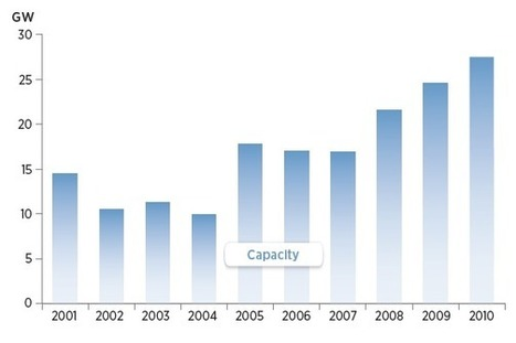 Annual installed renewables capacity growth, excluding hydropower ... | Sustainable Energy | Scoop.it