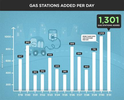 10 000 stations-service ont été ajoutées en 2 semaines par les utilisateurs de Waze | Tout le web | Scoop.it