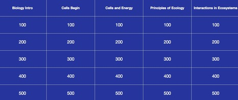 Jeopardy Template | Jeopardy Game | Jeopardy Online Game | Education, Curiosity, and Happiness | Scoop.it