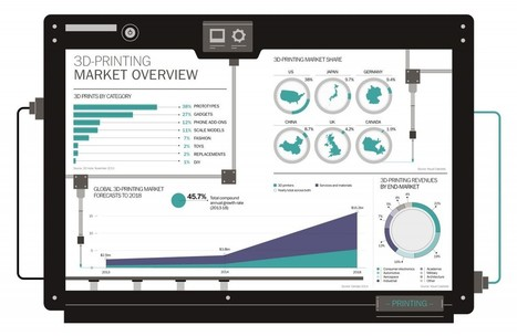 3D printing market overview - Infographic | vaudou | Scoop.it