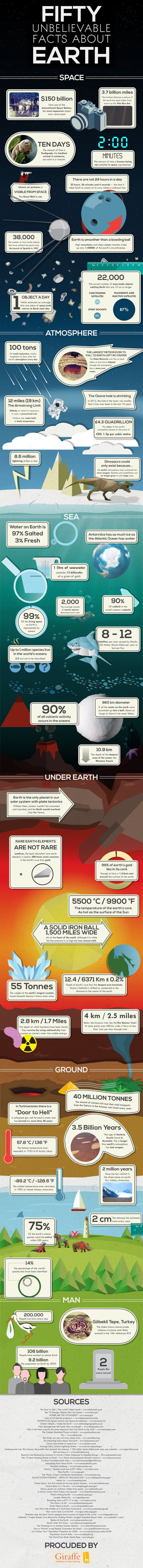 Fifty Unbelievable Facts About Earth [INFOGRAPHIC] | Interesting Reading | Scoop.it