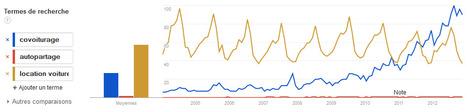 "Google (trends) montre les changements de comportements | ""green business"" | Scoop.it"