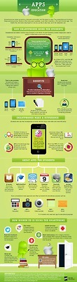 Why smartphones work for students | smart- learning | Scoop.it