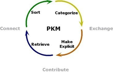 Sense-making with PKM | @HJarche | A New Society, a new education! | Scoop.it