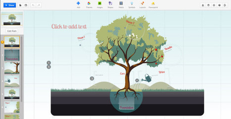 Prezi, l'alternativa creativa a Power Point | ToxNetLab's Blog | Scoop.it