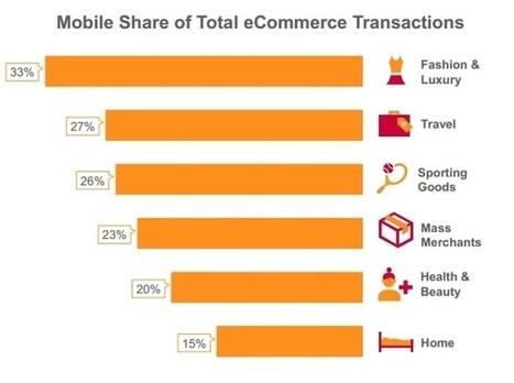 Etude Criteo . Le mobile atteint 27% des transactions de l'e-commerce US. Décryptage en 7 tendances majeures | Etude & infographie | Scoop.it