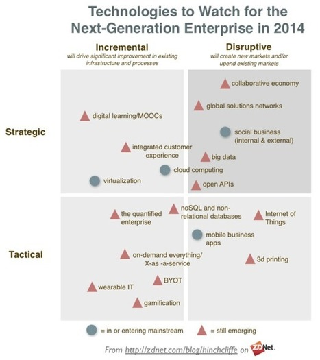 The enterprise technologies to watch in 2014 | ZDNet | Corporate Intelligence | Scoop.it