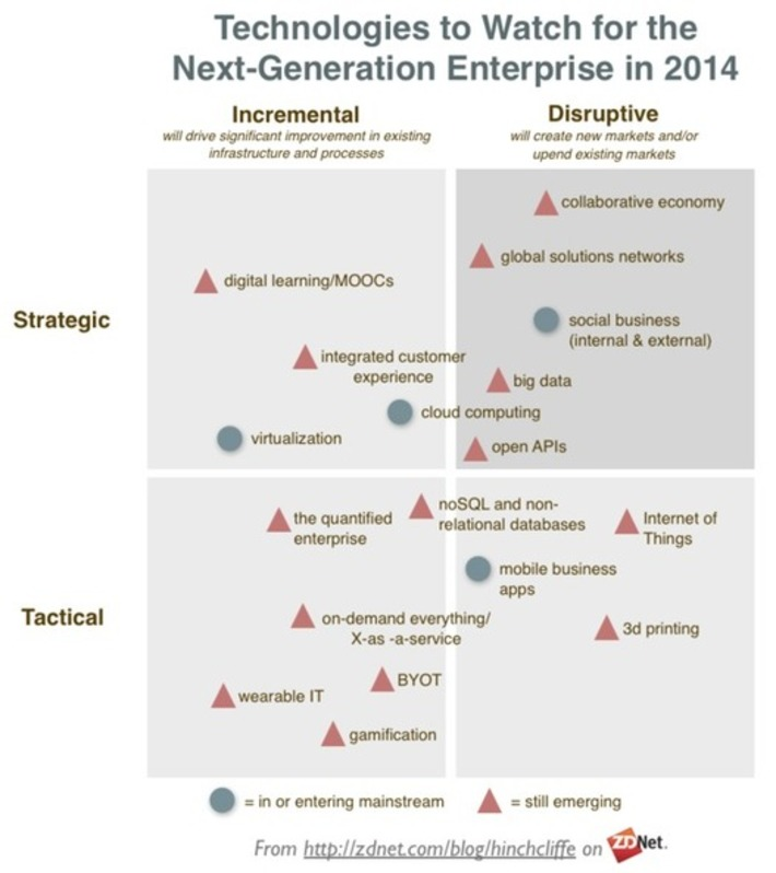 The Enterprise Technologies To Watch In 2014 | Collaboration | Scoop.it