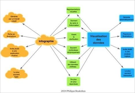 Quelles différences entre infographie et visualisation de données en une image | François MAGNAN  Formateur Consultant | Scoop.it