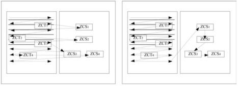 Apport du schéma conceptuel dans la compréhension et la mémorisation   Educación flexible y abierta   Scoop.it