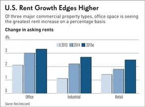 How High Will Office And Retail Rents Climb In 2015? | Commercial Real Estate Investment | Scoop.it
