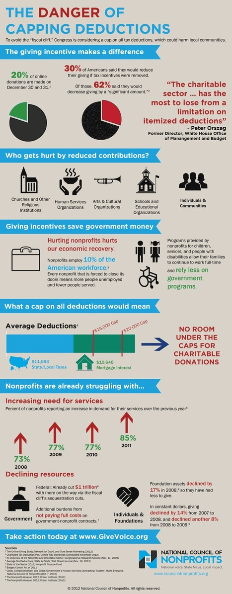 The Fiscal Cliff and Nonprofits | Nonprofit Media | Scoop.it