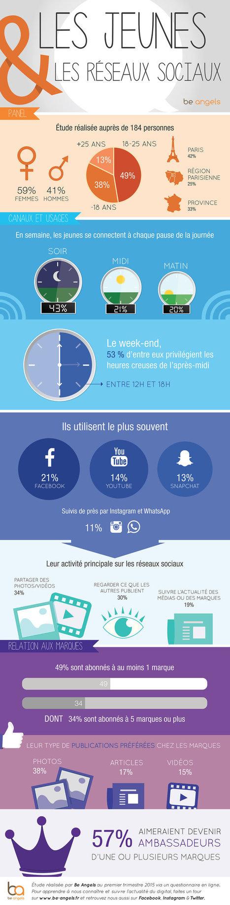 [Infographie] Que font les jeunes sur les réseaux sociaux ? | Community Manager...What Else ? | Scoop.it