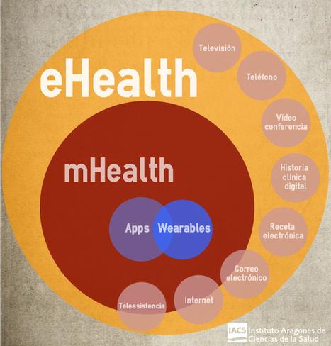 eHealth, mHealth, wearables, apps… Help!   Redes Sociais e Saúde   Scoop.it