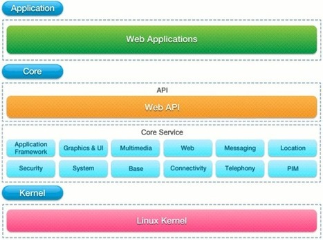 Tizen Releases Source Code and SDK Previews | Embedded Systems News | Scoop.it
