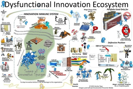 The Dysfunctional Innovation Ecosystem ! | Management - Innovation -Technology and beyond | Scoop.it
