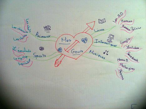 Exemples de cartes mentales d'élèves - Le Bateau Livre | Séances | Scoop.it
