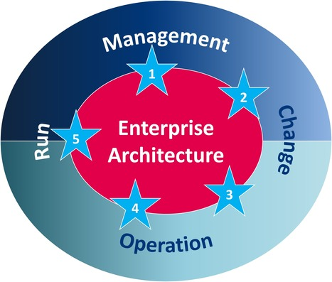 The Value of Enterprise Architecture in Managing Risk, Compliance ... | Enterprise Architecture | Scoop.it