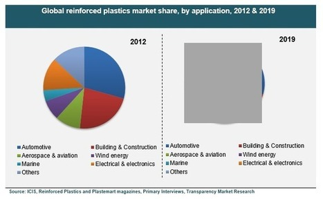 Global Reinforced Plastics Market is Expected to Reach USD 15.82 Billion in 2019 | Market Research Reports | Scoop.it