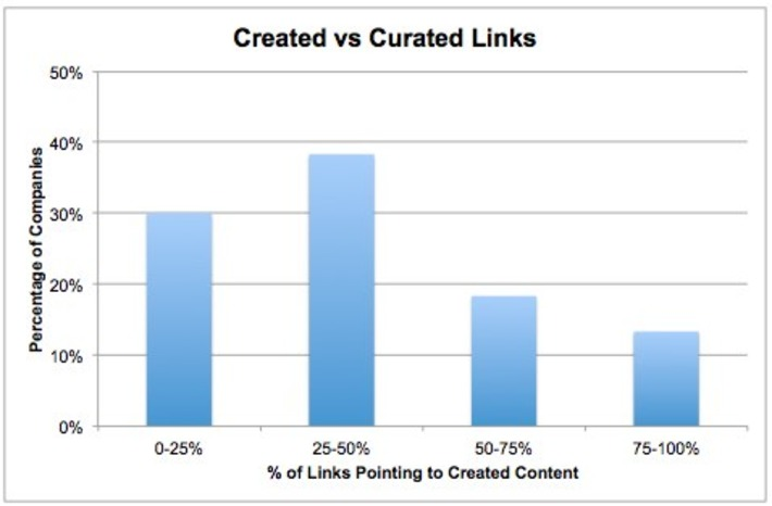 New Research Finds the Curation vs Creation Sweet Spot | Social Media Sentiment | Scoop.it