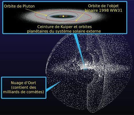 Ceinture d'astéroïdes, ceinture de Kuiper, et autres régions méconnues du système solaire   C@fé des Sciences   Scoop.it