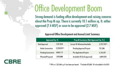 CBRE: Office Development Boom in San Francisco | The Registry | immobilier d'entreprise | Scoop.it